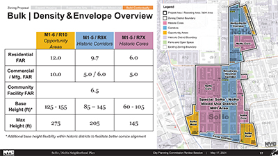 Better Zoning Plan for SoHo and NoHo. DCP Scheme